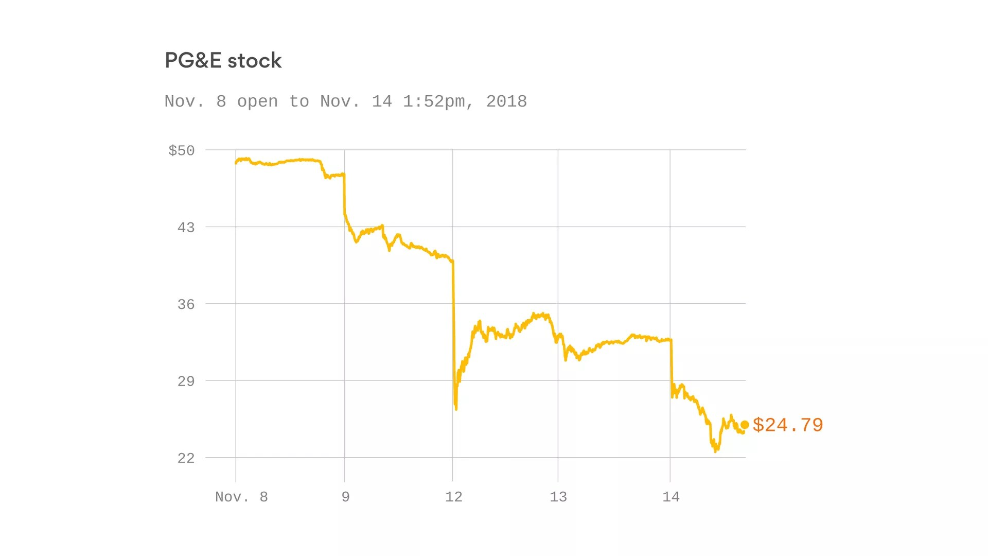 hight resolution of california utility stock collapses amid wildfire liability concerns axios