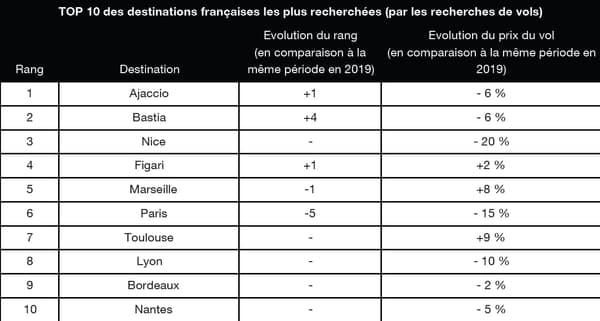 Top 10 des destinations françaises les plus recherchés (par recherches de vols)