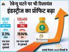 दिसंबर तिमाही में रिलायंस का प्रॉफिट 12.5% बढ़ा, कंपनी ने 9 महीने में 50 हजार कर्मचारी रखे|बिजनेस,Business - Dainik Bhaskar