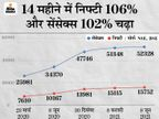 The market ran faster than the economy;  Nifty rose from 7,600 to 15,700 and Sensex from 26,000 to 52,300, know from experts how it happened? Business,Business - Dainik Bhaskar