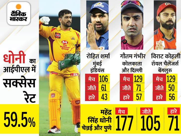 रन चेज करते हुए आखिरी 5 ओवर में रिकॉर्ड 86 रन बने; धोनी एक टीम को 100 मैच जिताने वाले पहले कप्तान, लेकिन एक मामले में संजू सैमसन से पीछे