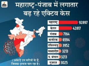 कोरोना देश में: दिल्ली में लगातार दूसरे दिन 300 से ज्यादा संक्रमित मिले; 15 राज्यों में ठीक होने वालों से ज्यादा नए मरीज सामने आ रहे