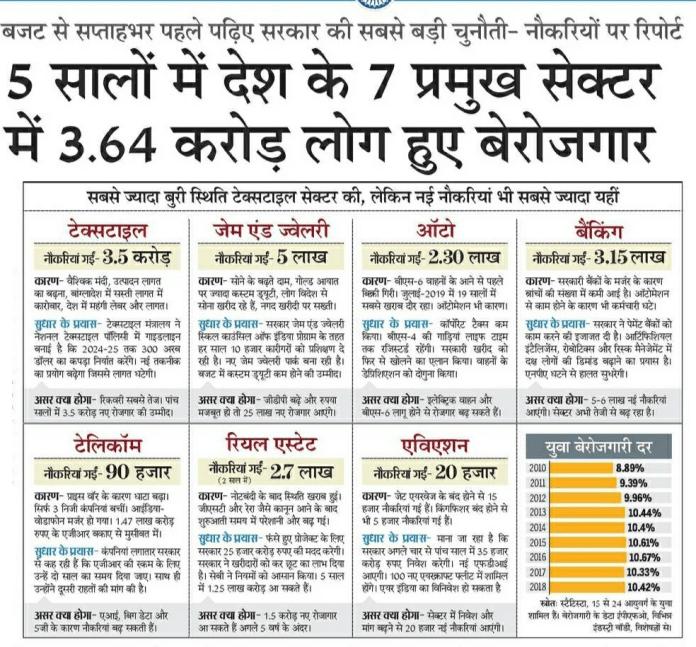 सरकार ने रोजगार का वादा किया, लेकिन हमने असलियत बताई कि किस तरह 5 साल में किस तरह करोड़ों का रोजगार छिन गया।