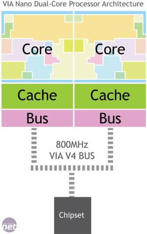 VIA Nano DualCore Preview   bittech