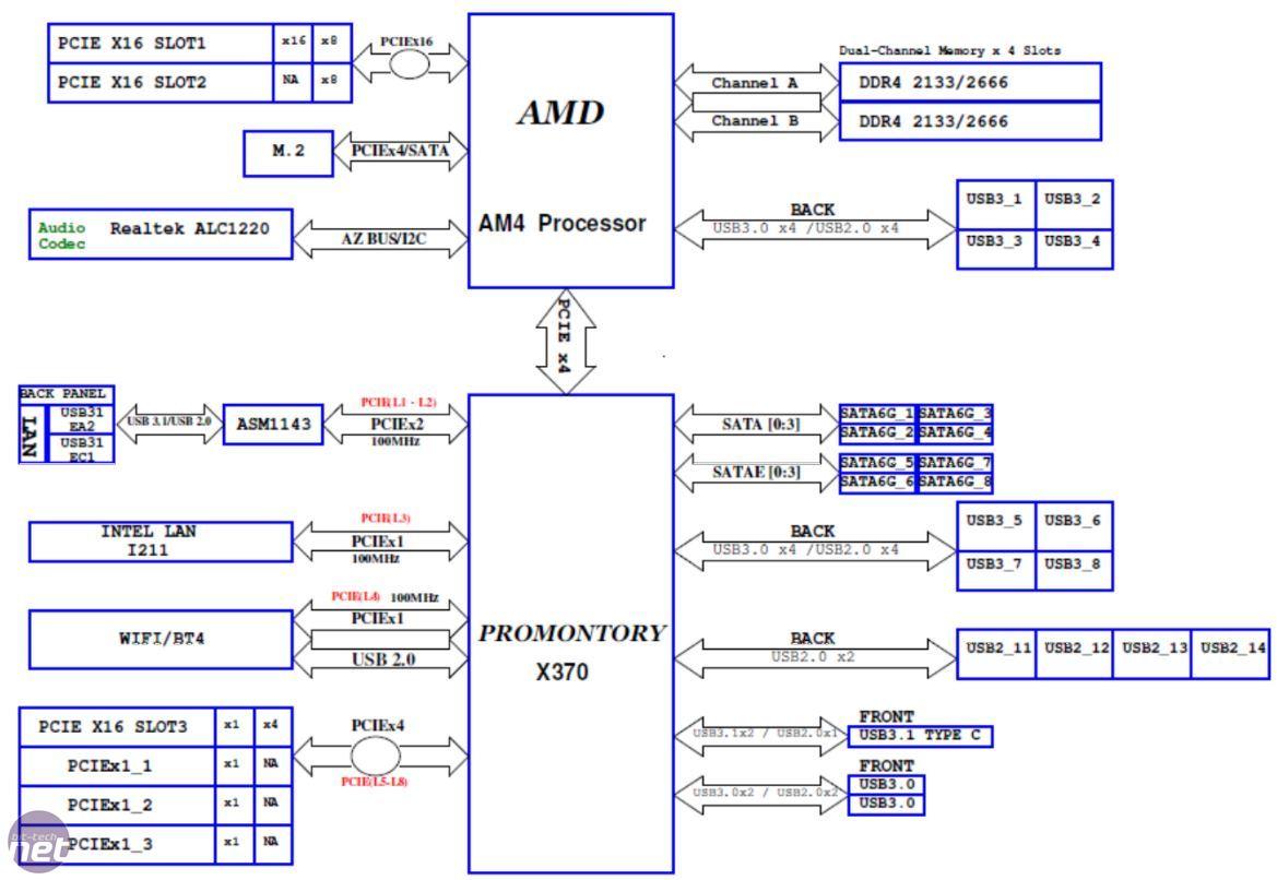 hight resolution of amd ryzen 7 1800x and am4 platform review bit tech net ryzen case ryzen chipset diagram