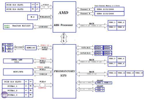 small resolution of amd ryzen 7 1800x and am4 platform review bit tech net ryzen case ryzen chipset diagram
