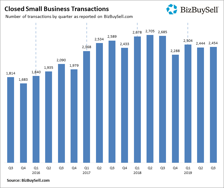 2019 Q3 Closed Small Business Transactions