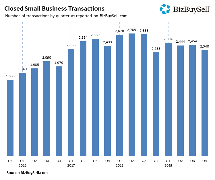 2019 Q4 Closed Small Business Transactions