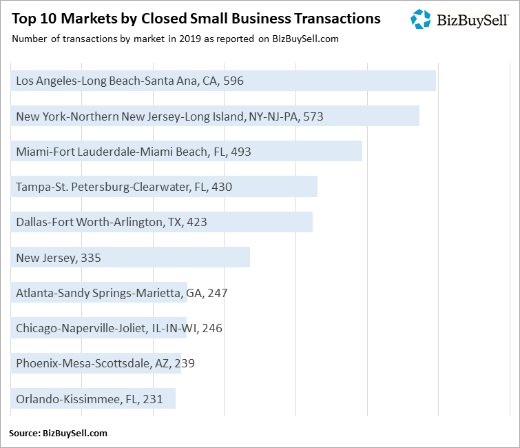 2019 Top 10 Markets by Closed Transactions
