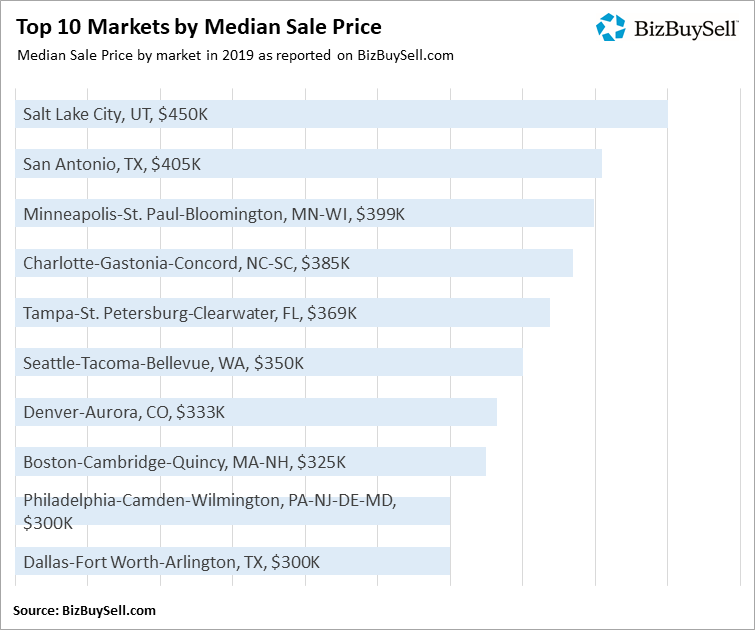 2019 Top 10 Markets by Median Sale Price