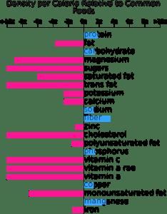 Gardenburger garden vegan nutrient composition bar chart also bodbot rh