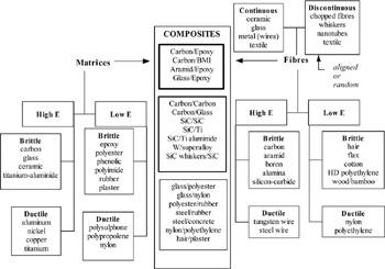 Chapter 2: Basic Principles of Fiber Composite Materials