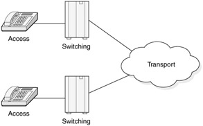 Chapter 2: The Public Switched Telephone Network (PSTN