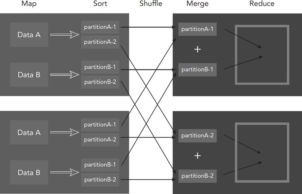 Hadoop MapReduce Framework
