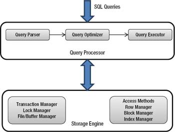 SQL query engine