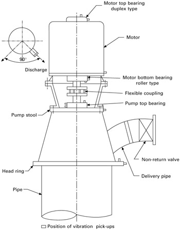 Chapter 14: The Cause of Noise at the Top Bearings of