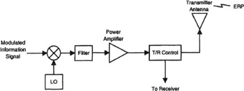 rf transmitter and receiver block diagram safety switch wiring chapter 2 the engineering360