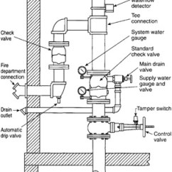 Dry Pipe Sprinkler System Riser Diagram Galls Wig Wag Flasher Wiring Section 9 Storage And Fire Protection Engineering360