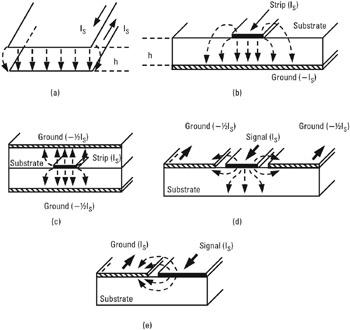 Quasi planar transmission lines