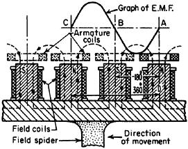 PRINCIPLES, CHARACTERISTICS, AND MANAGEMENT OF AC