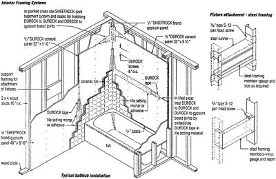 Section 11: Drywall, Metal Framing, and Plaster