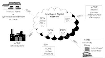 Chapter 9: Integrated Services Digital Network