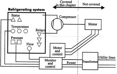 Chapter 14: ELECTRICAL CONTROL AND INSTRUMENTATION