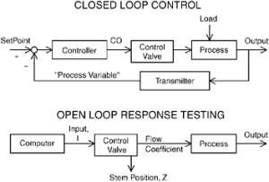 CONTROL VALVE RESPONSE | Engineering360