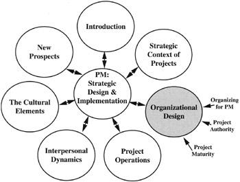 Part 3: Organizational Design for Project Management