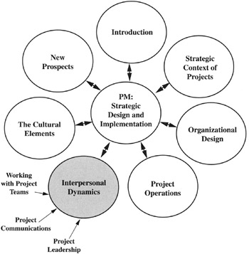 Part 5: Interpersonal Dynamics in the Management of
