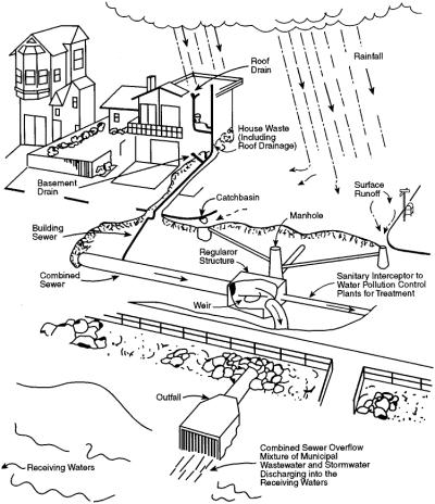 Chapter 18: Storm and Combined Sewer Overflow: Flow