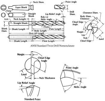 Split Point Drill Geometry