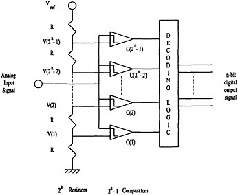 D A Converter Block Diagram Wiring Library