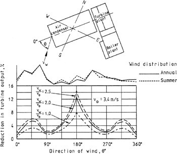 9.3: Effect of Wind on Air-Cooled Heat Exchangers