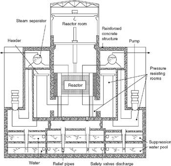 Diagram Chernobyl 4 Reactor, Diagram, Free Engine Image
