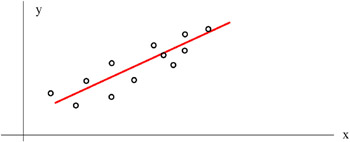 Chapter 11: Curve Fitting, Regression, and Correlation