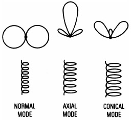 Helical Antenna Pattern