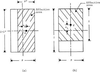 ULTIMATE BEARING CAPACITY DUE TO VERTICAL ECCENTRIC LOAD