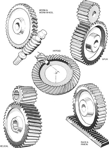 409 Gear Lubricants  Engineering360