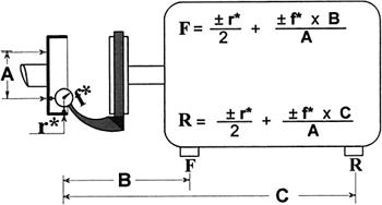 Rim And Face Alignment Formula Pdf