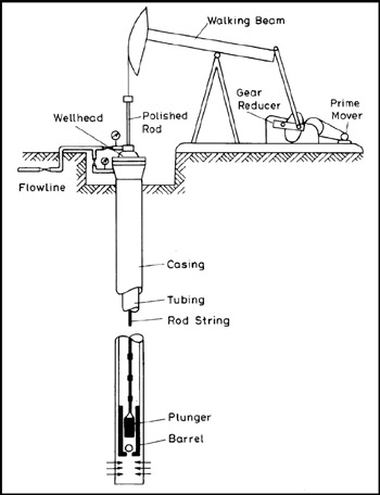 Chapter 2: The Components of the Sucker-Rod Pumping System
