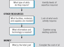 Resource Plan and Commitment Matrix | Engineering360