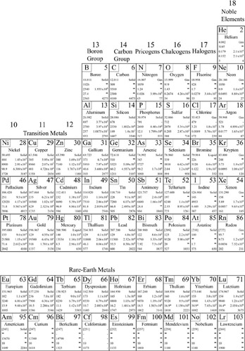 Appendix A: Tables of Properties and Universal Constants