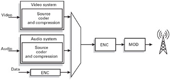 Chapter 8: Integrated Services Digital Broadcasting for
