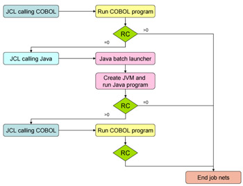 Mix of COBOL and Java in Mainframe