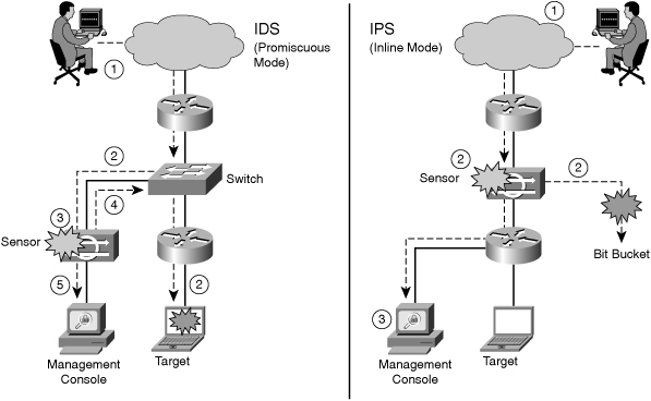 Cisco Ebook: Chapter 06: Network Security Using Cisco IOS