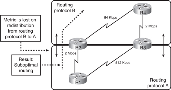 Cisco Ebook: Chapter 04: Manipulating Routing Updates (Part01)
