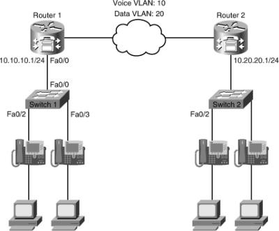 Cisco Ebook: Chapter 08: Troubleshooting Converged