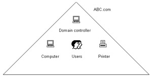 IT support: Point 8: Designing a Windows Server 2003