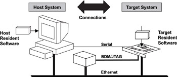 Chapter 2: Basics Of Developing For Embedded Systems